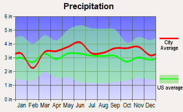 Athens, Maine average precipitation