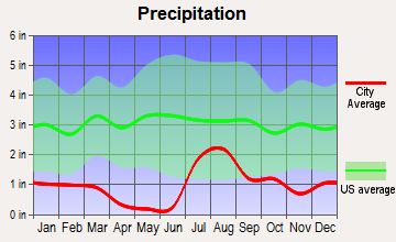 Tucson, Arizona average precipitation