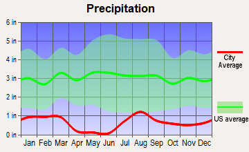 Wenden, Arizona average precipitation