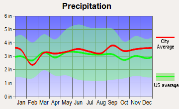 Old Town, Maine average precipitation