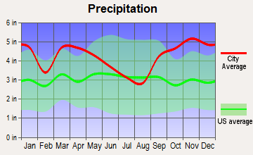 Rockland, Maine average precipitation