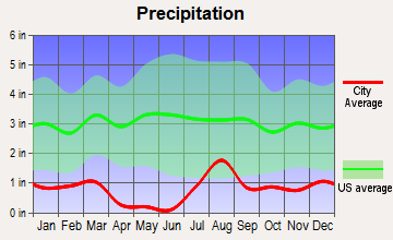 Arizona City, Arizona average precipitation