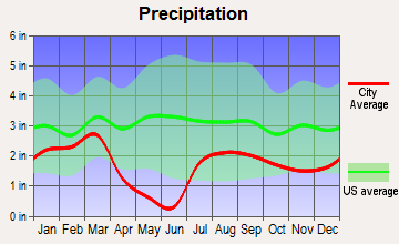 Big Park, Arizona average precipitation