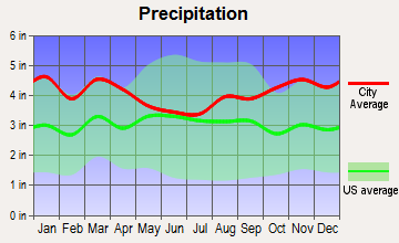 North Scituate, Massachusetts average precipitation