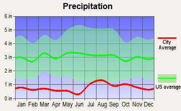 Chinle, Arizona average precipitation
