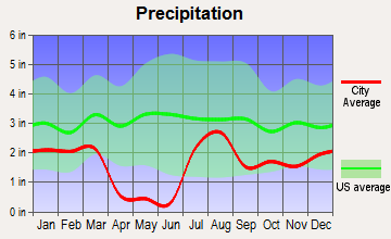 Claypool, Arizona average precipitation