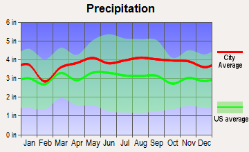 Amherst, Massachusetts average precipitation