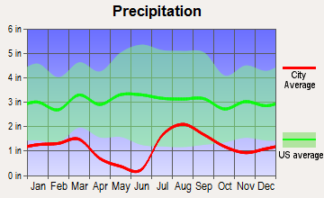 Cornville, Arizona average precipitation