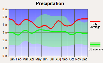 Dartmouth, Massachusetts average precipitation