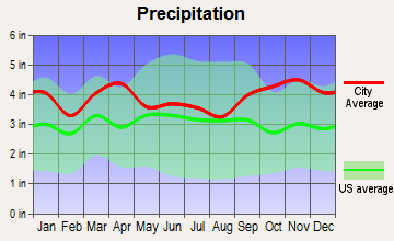 Amesbury, Massachusetts average precipitation