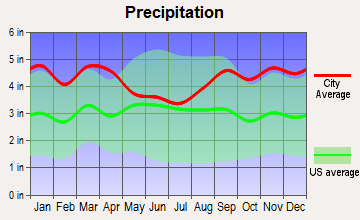 Duxbury, Massachusetts average precipitation