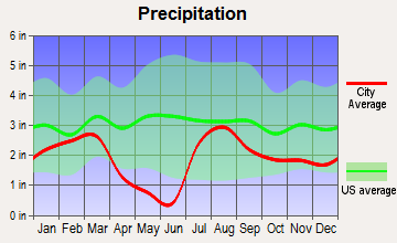 Flagstaff, Arizona average precipitation