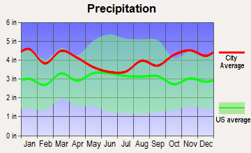 Hull, Massachusetts average precipitation