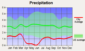Fountain Hills, Arizona average precipitation