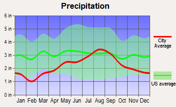 Lewiston, Michigan average precipitation