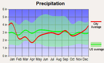 Lake Linden, Michigan average precipitation
