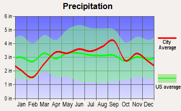 Kentwood, Michigan average precipitation