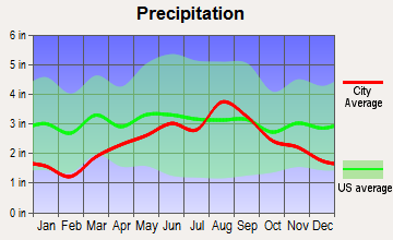 Houghton Lake, Michigan average precipitation
