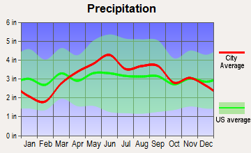 Hillsdale, Michigan average precipitation
