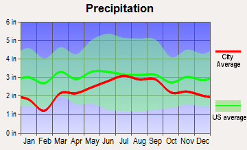 Harrisville, Michigan average precipitation
