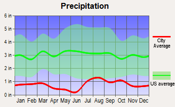 Hotevilla-Bacavi, Arizona average precipitation