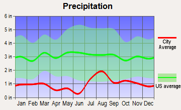 Houck, Arizona average precipitation