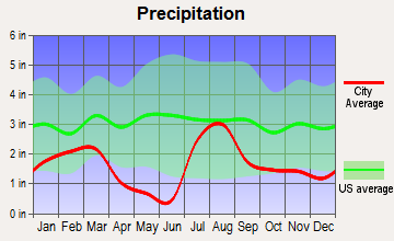 Jerome, Arizona average precipitation