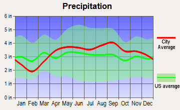 Cassopolis, Michigan average precipitation
