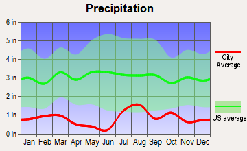 Keams Canyon, Arizona average precipitation