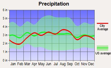 Barton Hills, Michigan average precipitation