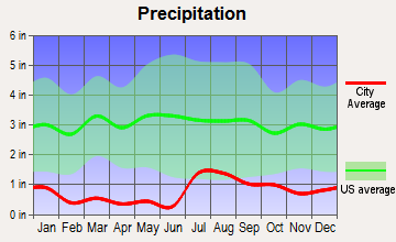 Lukachukai, Arizona average precipitation