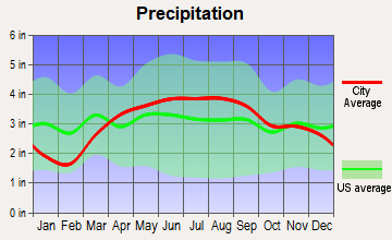 White Pigeon, Michigan average precipitation