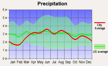 Woodland Beach, Michigan average precipitation