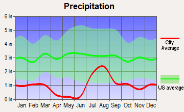 Marana, Arizona average precipitation