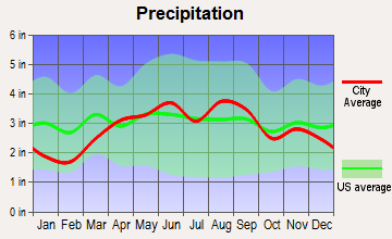Tecumseh, Michigan average precipitation