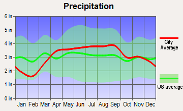 Vicksburg, Michigan average precipitation
