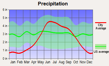 Aurora, Minnesota average precipitation