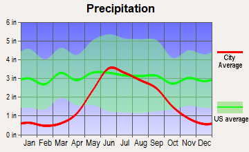 Badger, Minnesota average precipitation