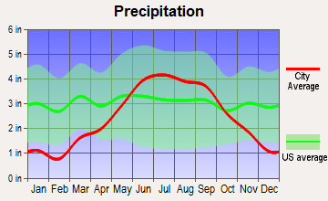 Beaver Bay, Minnesota average precipitation