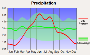 Blue Earth, Minnesota average precipitation