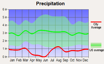 Gila River, Arizona average precipitation