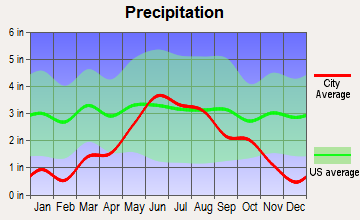 Fergus Falls, Minnesota average precipitation