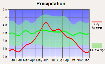 Garfield, Minnesota average precipitation