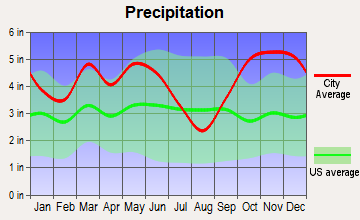Garland, Arkansas average precipitation