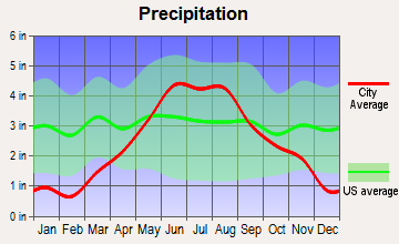 Isanti, Minnesota average precipitation