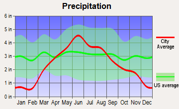 Lakefield, Minnesota average precipitation