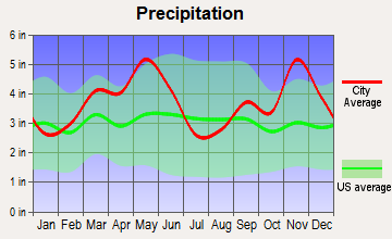 Gilbert, Arkansas average precipitation