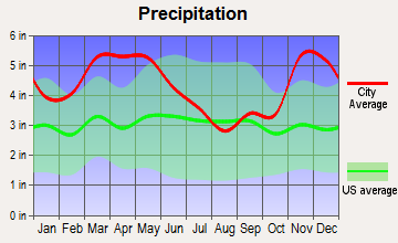 Gilmore, Arkansas average precipitation