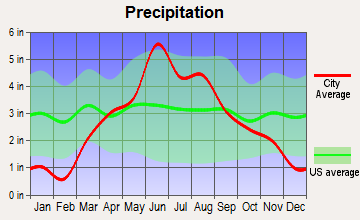 North Mankato, Minnesota average precipitation