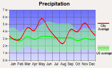Greenwood, Arkansas average precipitation